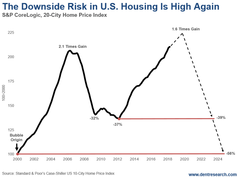 The Death of the US Real Estate Dream :: The Market Oracle ::
