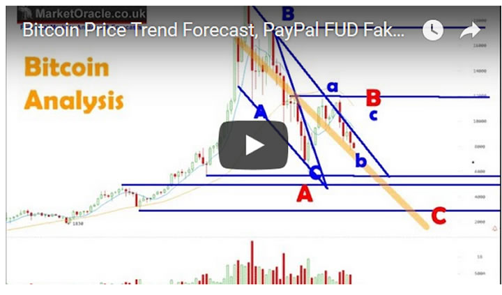 Bitcoin Price Trend Forecast, PayPal FUD Fake Cryptocurrency Warning