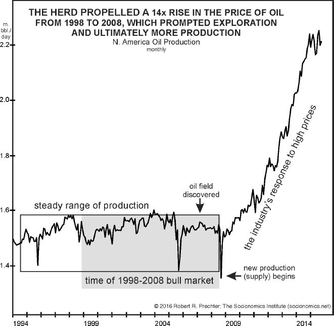 Oil Prices Vs  Production: See the
