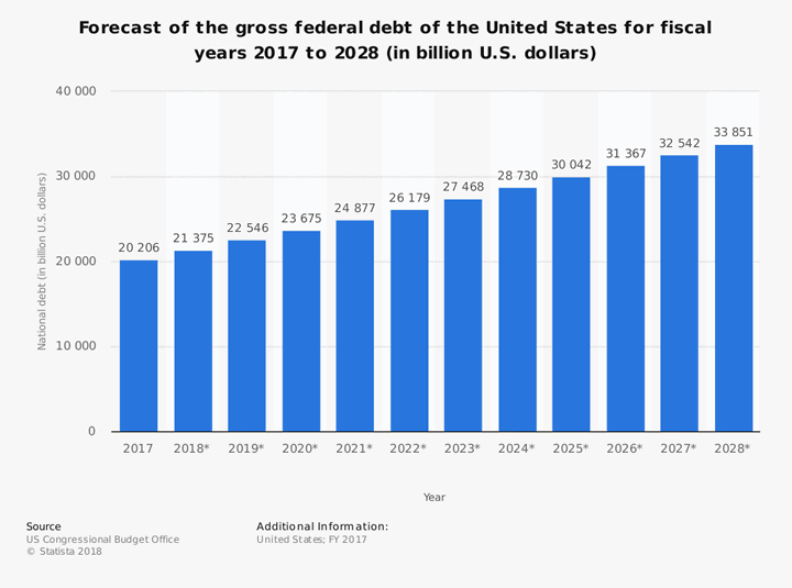 Image result for national debt projections