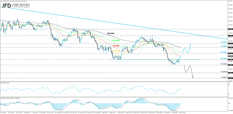 AUDUSD 4-hour chart technical analysis