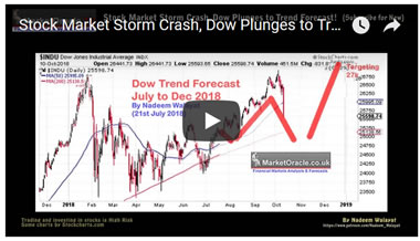 Stock Market Storm Crash, Dow Plunges to Trend Forecast!
