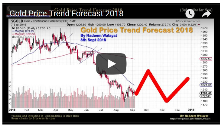 Gold Price Trend Forecast 2018 - Video