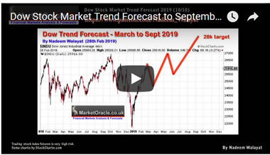 Dow Stock Market Trend Forecast 2019 - Video