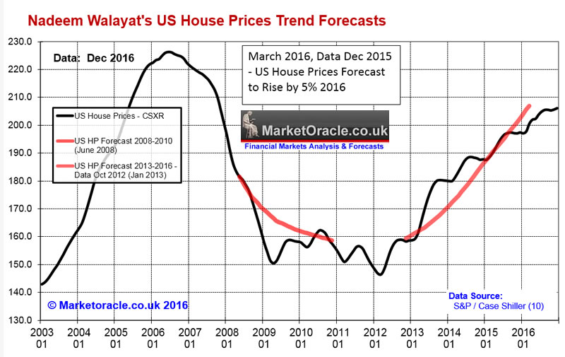 US Housing Market House Prices Bull Market Trend Current State