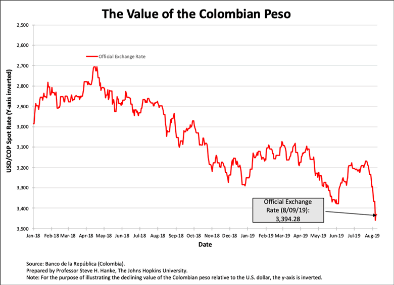 It's Time For Colombia To Dump The Peso :: The Market Oracle ::