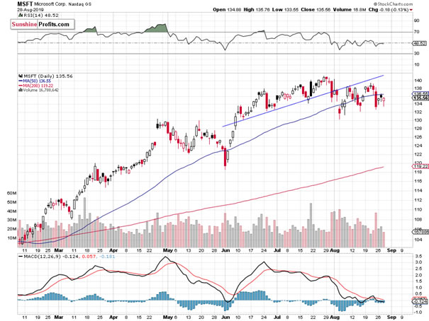 Stock Market S&P 500 Nearing Previous Highs, What's Next