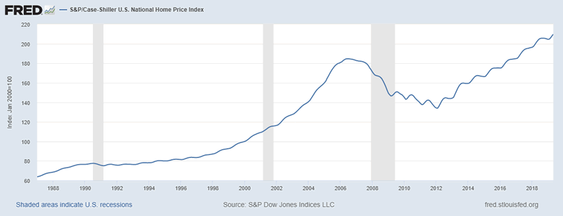 Fed Too Late To Prevent A US Housing Market Crash? :: The