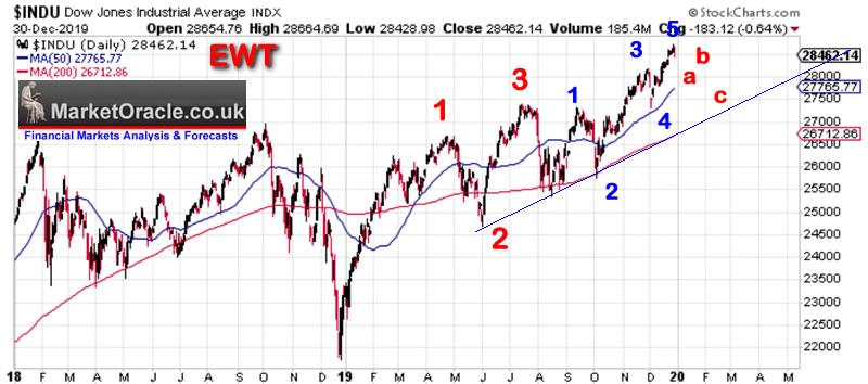 Stock Market Elliott Wave Analysis 2020 The Market Oracle