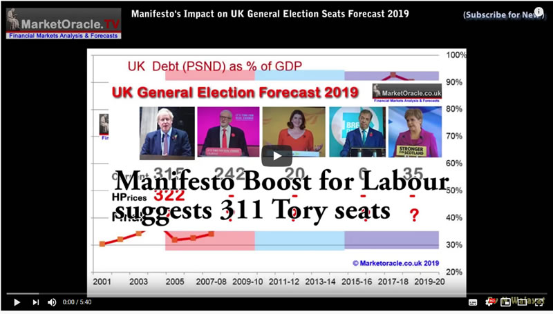 Labour vs Tory Manifesto's Impact on UK General Election Seats Forecast 2019