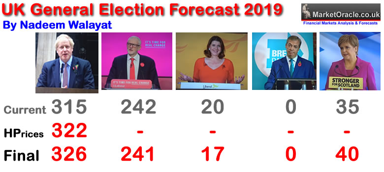 Election Seats Forecast - Tories 326, Labour 241, SNP 40, Lib Dems 17