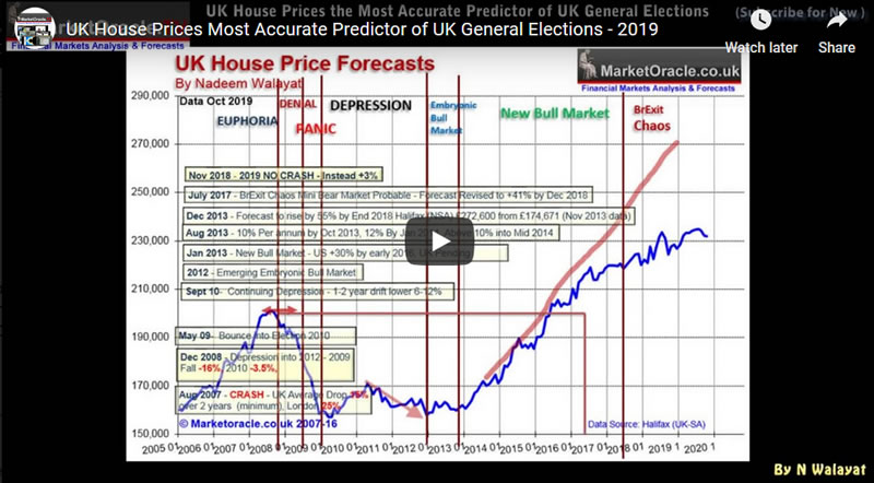 UK House Prices Most Accurate Predictor of UK General Elections - 2019