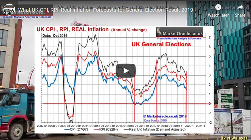 What UK CPI, RPI INFLATION Forecasts for General Election Result 2019