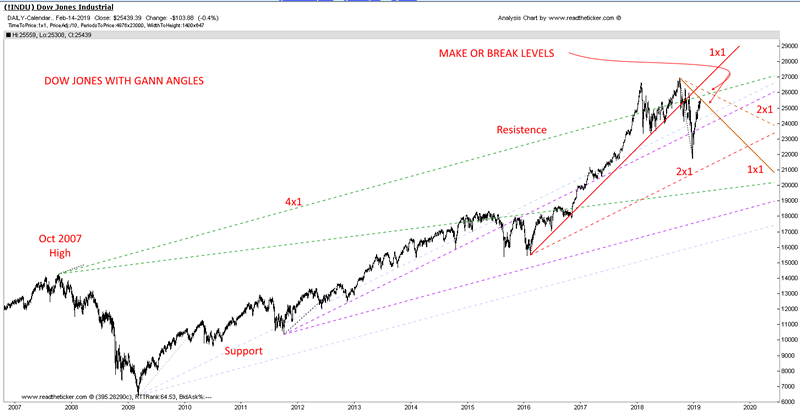 Dow Jones Gann Angle Update :: The Market Oracle ::