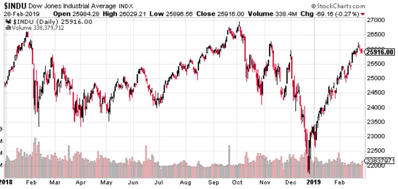 Stock & Financial Markets :: The Market Oracle ::