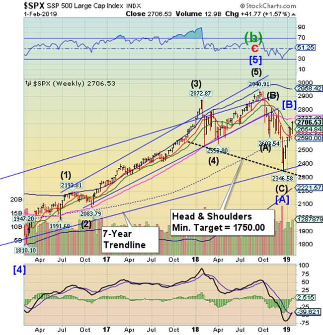 Is The Stock Market Manic? :: The Market Oracle ::