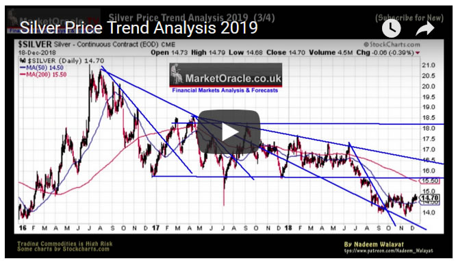 Silver Price Trend Analysis 2019 Video