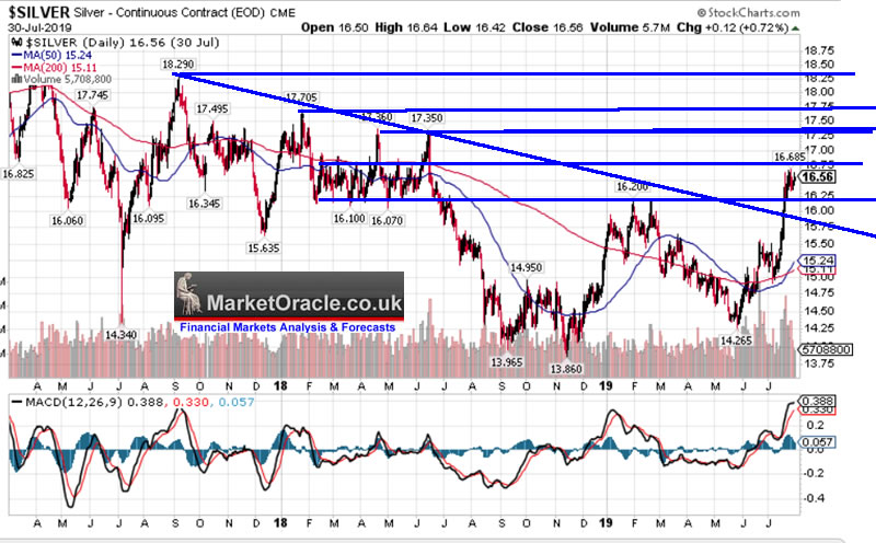 Silver is Still Cheap Relative to Gold, Trend Forecast
