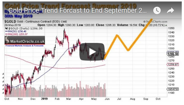 Gold Price Trend Forcast to End September 2019