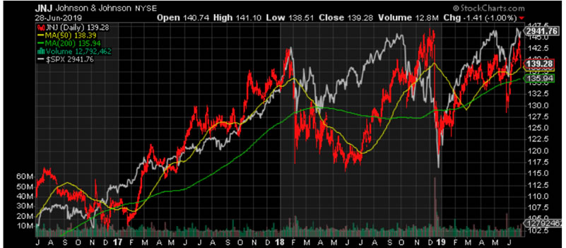 Johnson And Johnson Jnj For Life Extension Pharma Stocks