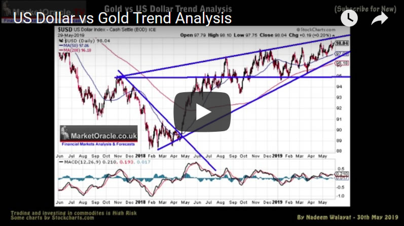 US Dollar vs Gold Trend Analysis