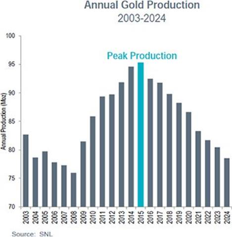 nnual Gold Production (2003-2024)