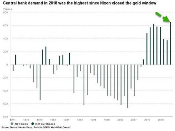 entral Bank Demand in 2018 was the Highest since Nixon Closed the G