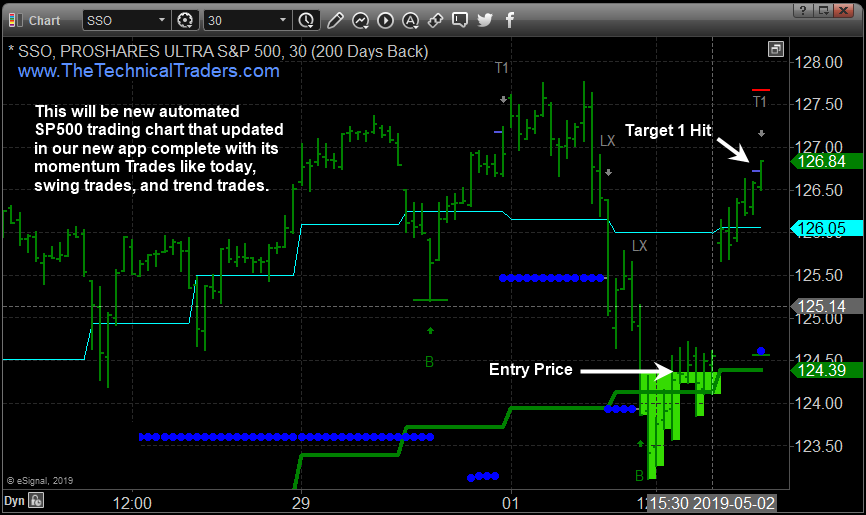 Stock Index Trading Signals for Momentum, Swing, and Trend