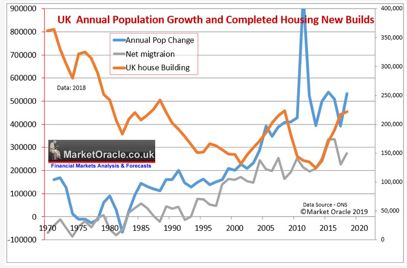 UK House Building and Population Growth Analysis :: The Market Oracle ::