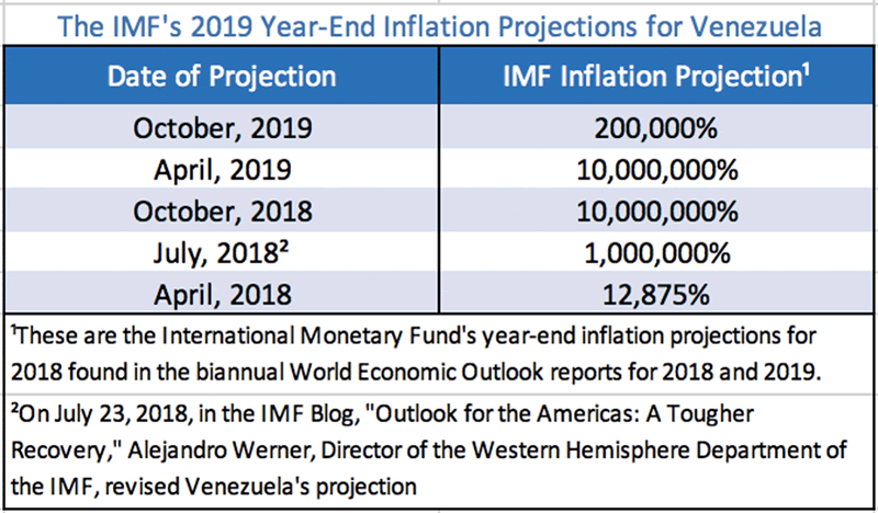 Venezuelas Hyperinflation Drags On For A Near Record—36