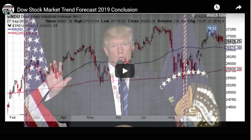Stock Market 6 Month Trend Forecast Conclusion - Video
