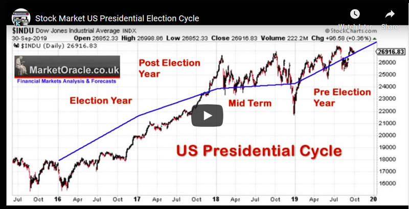 Stock Market US Presidential Cycle - Video