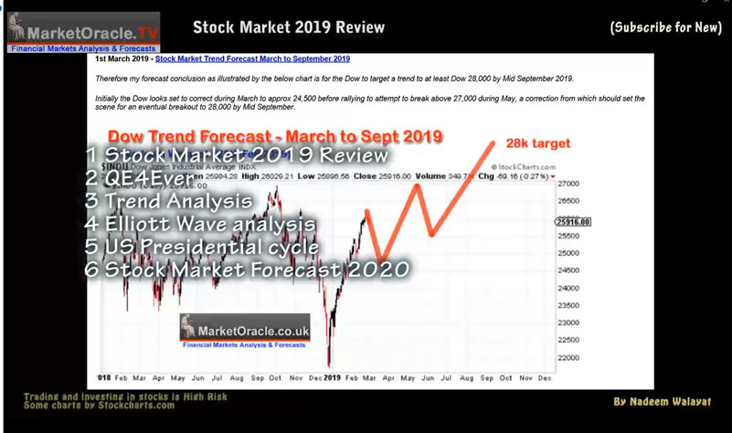 Stock Market Trend Forecasts Review 2019