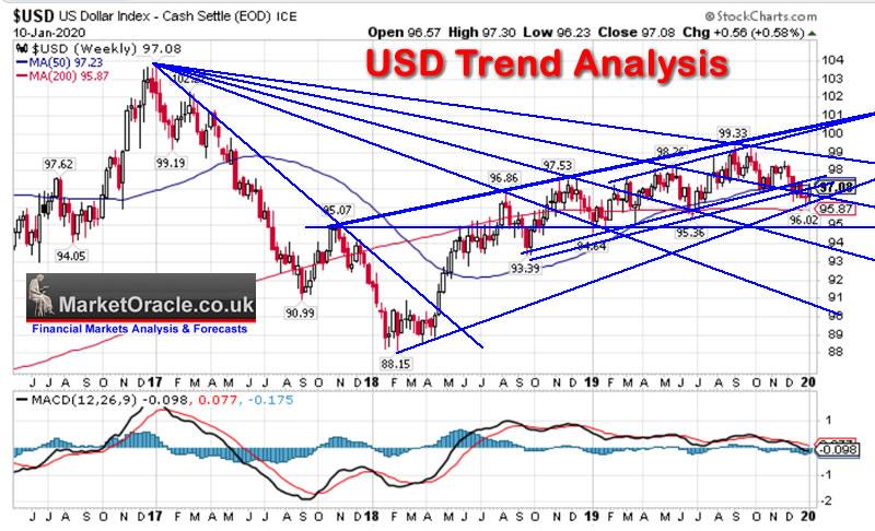British Pound Fundamental Analysis and US Dollar Trend Analysis :: The Market Oracle