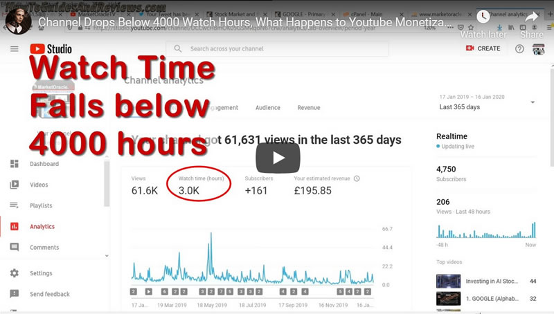 Youtube Channel Watch Time Hours Drop Below 4000 Hours, What Happens to Monetization?