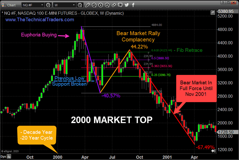 market chart charts trader three looks investor must every unfolding