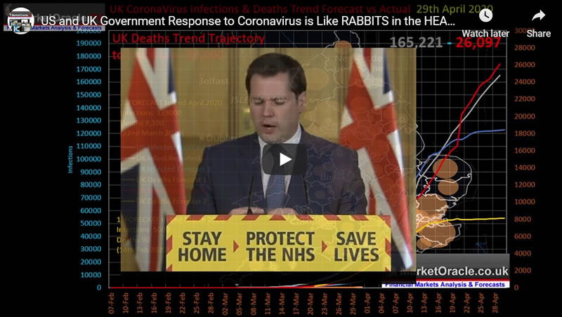 US and UK Government Response to Coronavirus is Like RABBITS in the HEADLIGHTS!