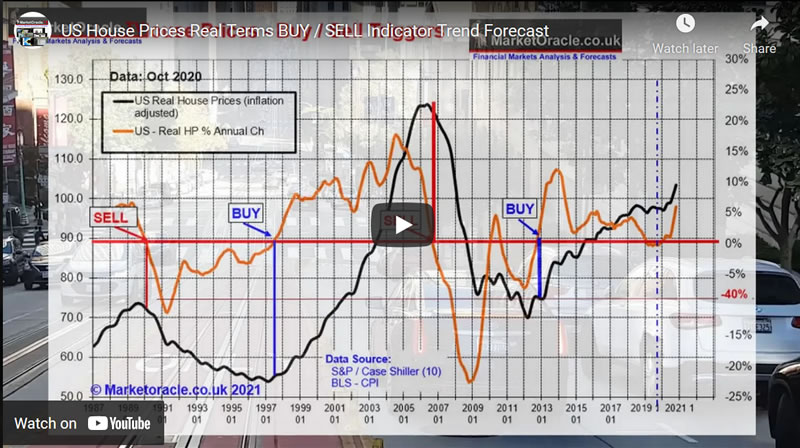 US House Prices Real Terms BUY / SELL Indicator Trend Forecast