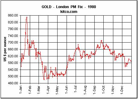 Historical Gold Prices and Gold's Record High in 1980