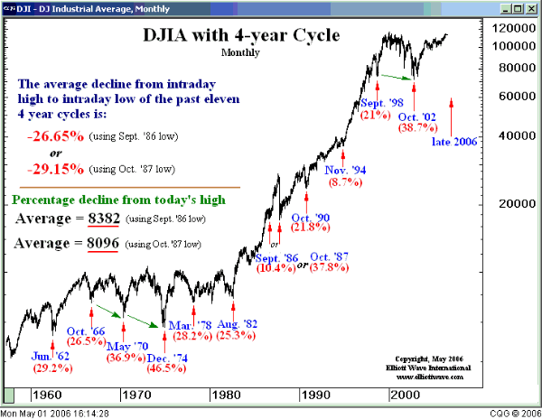 20 Year Cycle Stretches the 4 Year Cycle