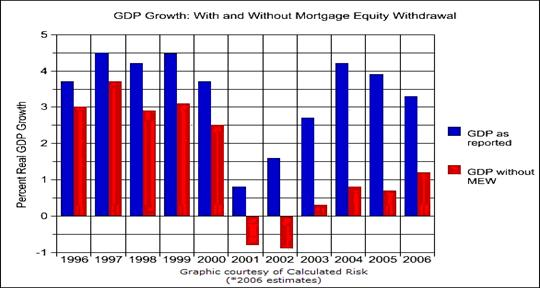 Without the enormous home mortgage equity withdrawals