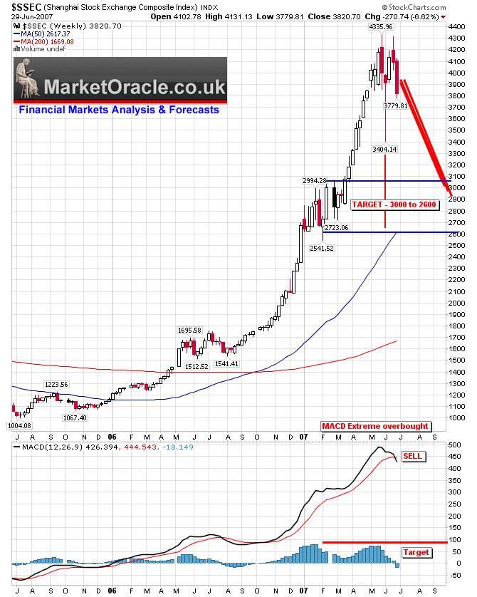 China Stock Market Crash, a Buying Opportunity?