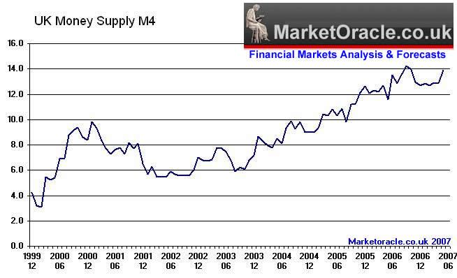 money supply to 13.9%