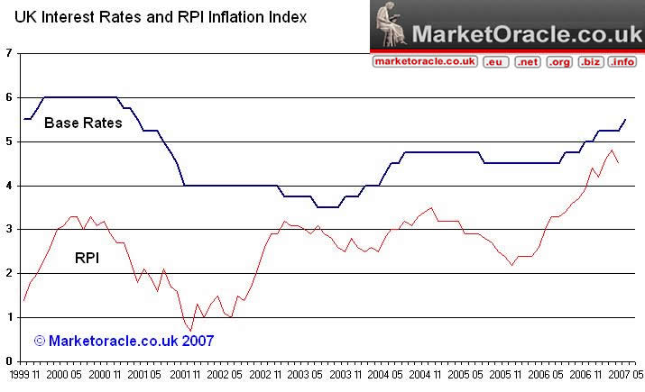 UK Interest Rates - The next rise to 5.75% to occur in...