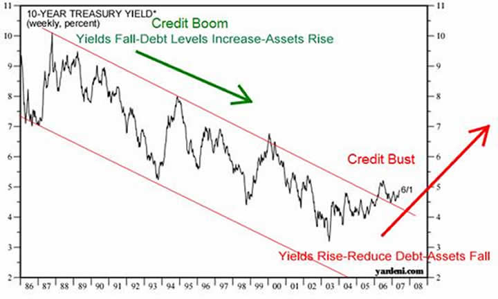 Higher Interest Rates Reflect Default Risk as Credit Boom comes to an End