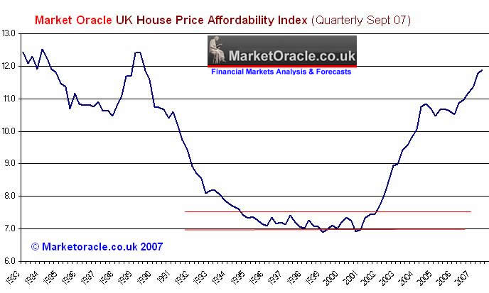 UK Housing Affordability and Credit Crunch Deflation Impact During 2008