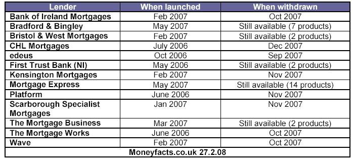 buy_to_let_mortgages_feb08.jpg