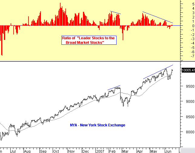Pay attention to the Ratio of Leader Stocks to Broad Market Stocks ...