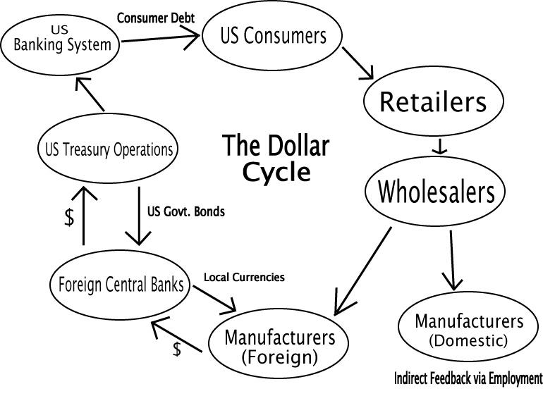 The Dollar Cycle