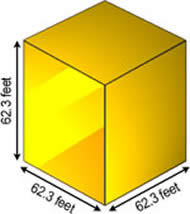 All the gold ever mined can fit into a 62.3 foot cube!